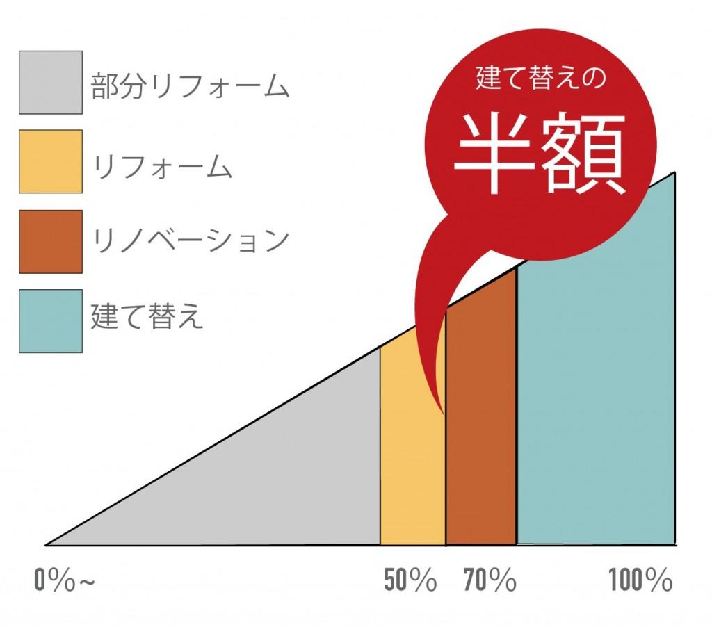愛知県名古屋市の建築一般工事 リフォーム工事の株式会社松昇の建て替え費用との比較グラフ
