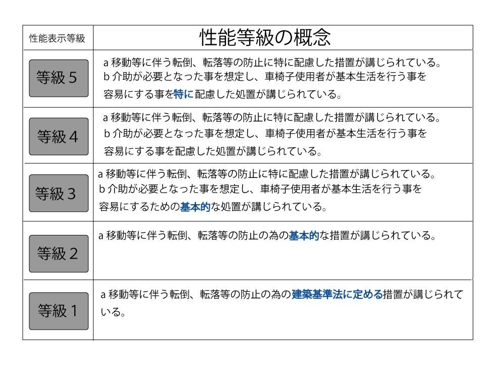 愛知県名古屋市の建築一般工事 リフォーム工事の株式会社松昇のバリアフリー