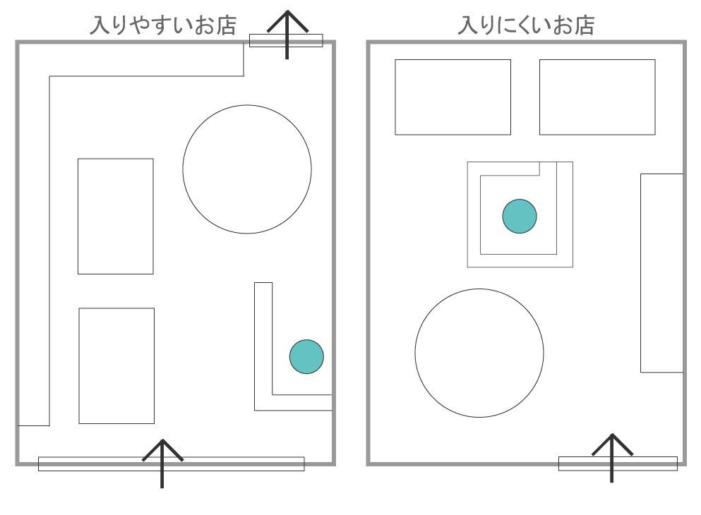 愛知県名古屋市の建築一般工事 リフォーム工事の株式会社松昇の内装レイアウト